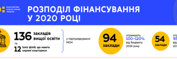 THE GROWTH OF STATE FUNDING OF OHIIENKO UNIVERSITY IN 2020